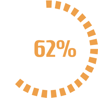 62 Percent@72x - Mobile Workforce Automation Solutions
